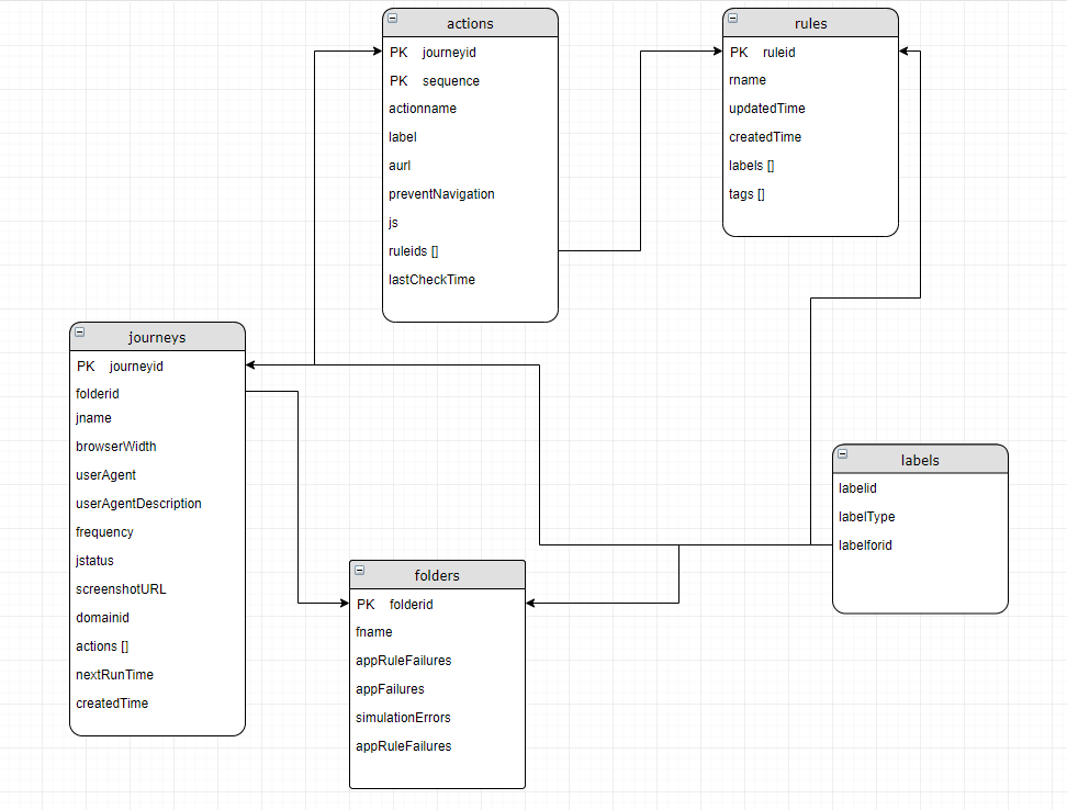 Simple Data Model – SOMA Projects